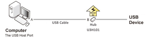 USB 3.0 Active Cable
